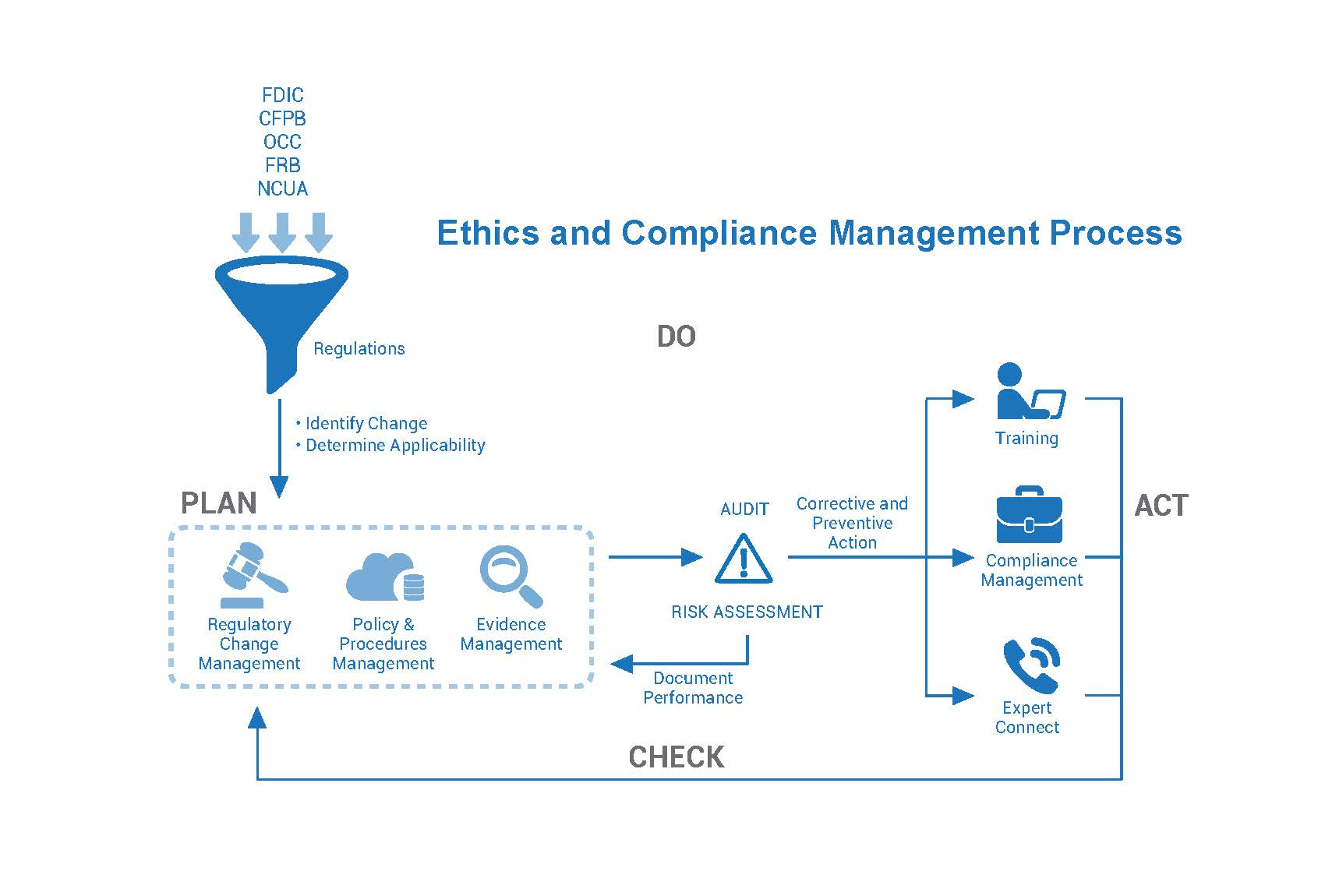 ethical issues managers face in creating - operations management and ethical issue according to aquilano, chase, and jacobs (2005), operations management (om) is defined as the design, operation, and improvement of the systems that create and deliver the firm's primary products and services (p19).