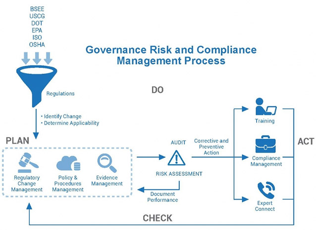Governance Risk And Compliance Grc Software For Oil And